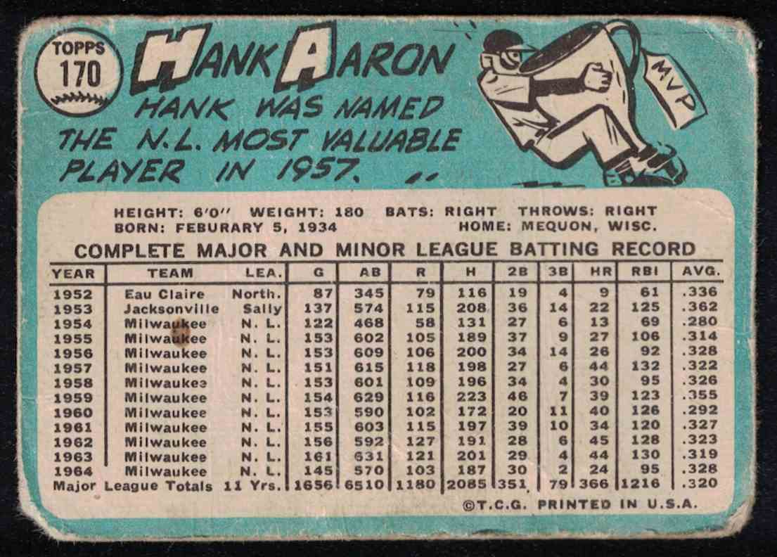 1965 Topps Hank Aaron - Poor #170 card back image