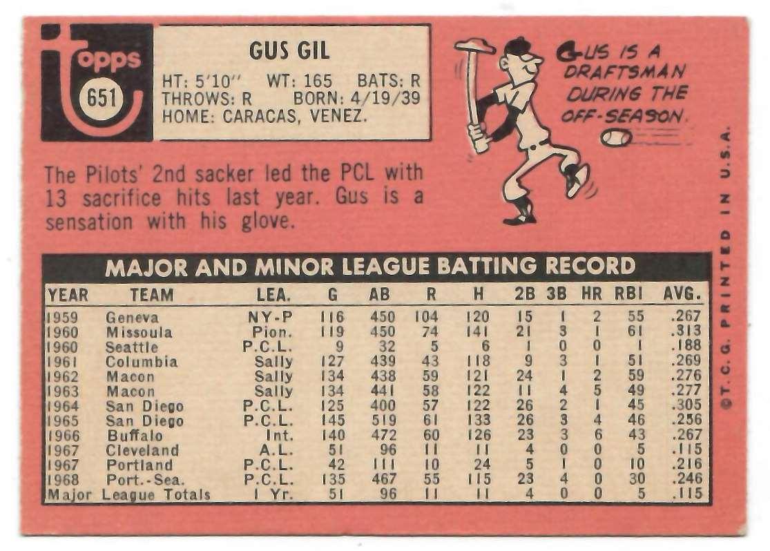 1969 Topps Gus Gil #651 card back image