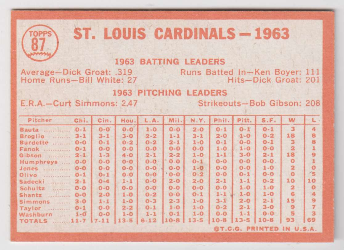 1964 Topps St. Louis Cardinals Team #87 card back image