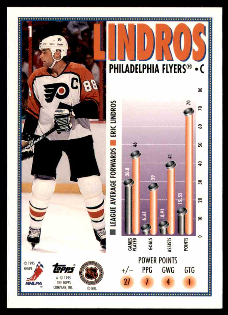 1995-96 Topps Eric Lindros MM #1 card back image