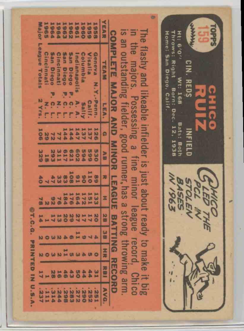1966 Topps Chico Ruiz #159 card back image
