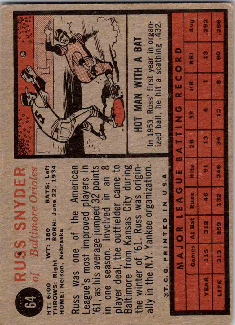 1962 Topps Russ Snyder #64 card back image