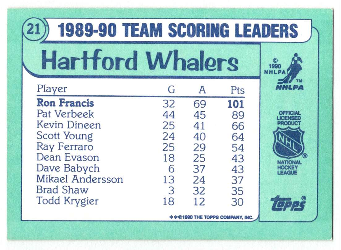 1990-91 Topps Scoring Leaders Ron Francis #21 card back image