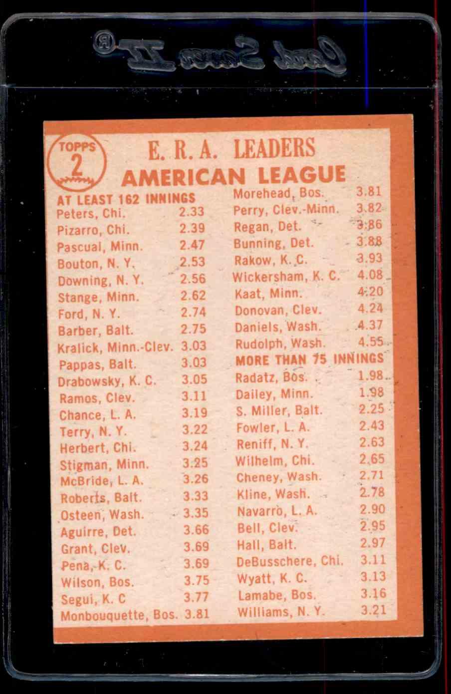 1964-65 Topps Era Leaders Nm-Mt card back image
