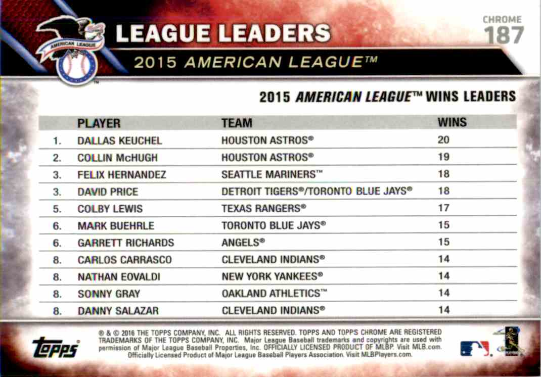 2016 Topps Blue Sapphire American League Wins Leaders #187 card back image