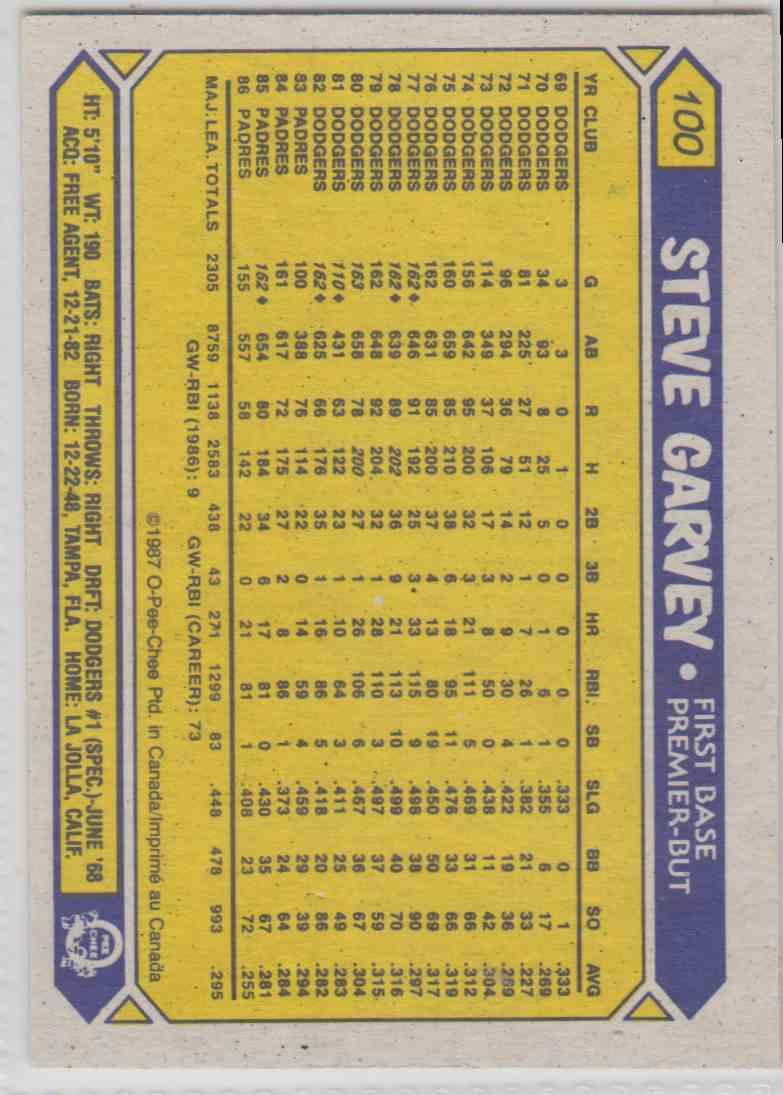 1987 O-Pee-Chee Steve Garvey #100 card back image