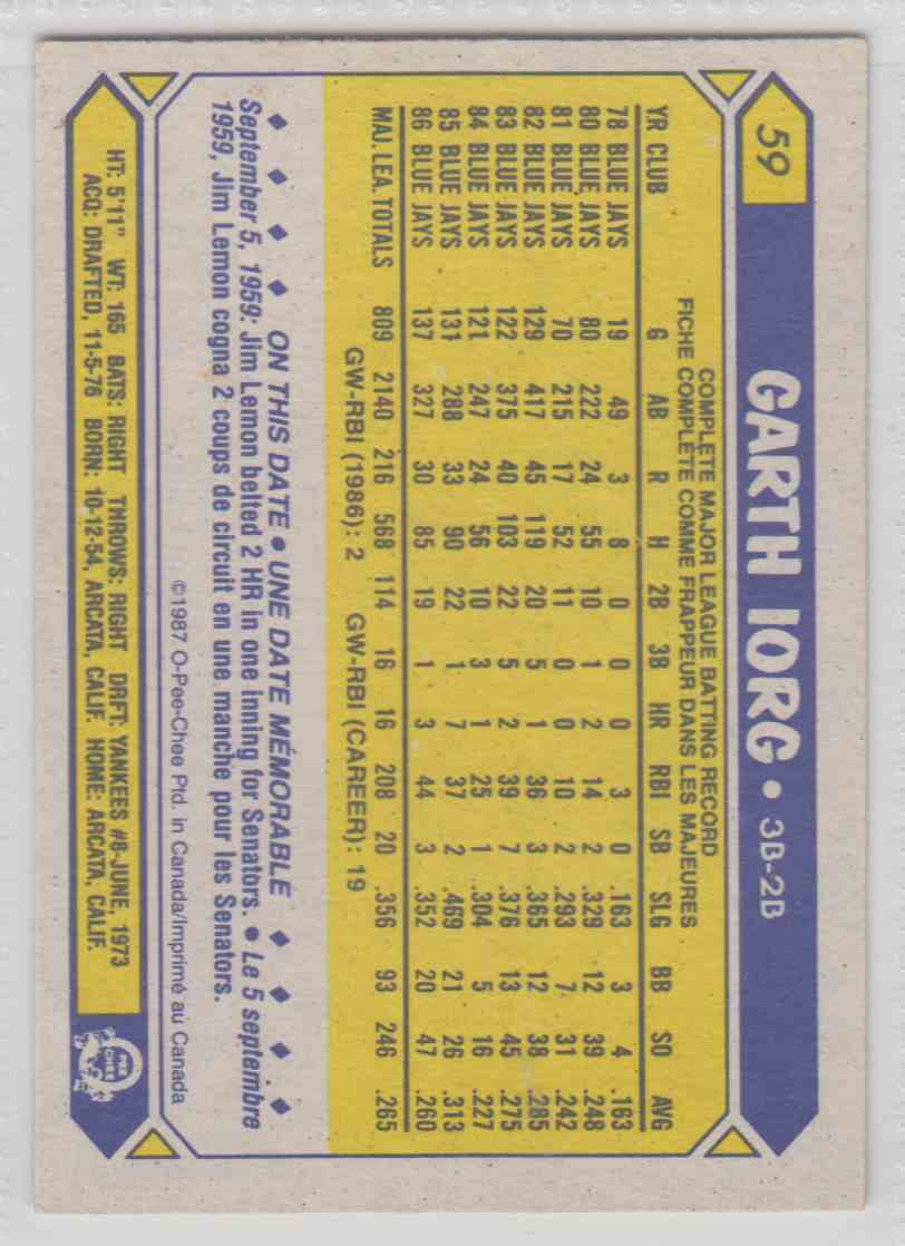 1987 O-Pee-Chee Garth Iorg #59 card back image
