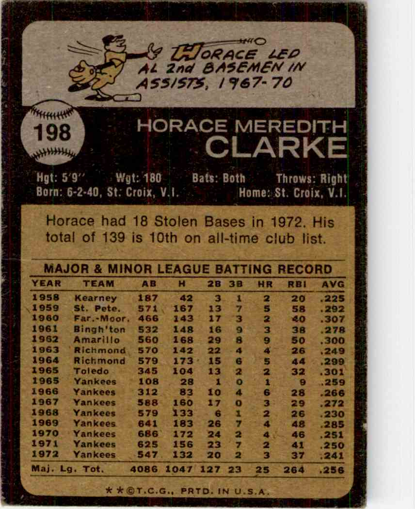 1973 Topps Horace Clarke #198 card back image