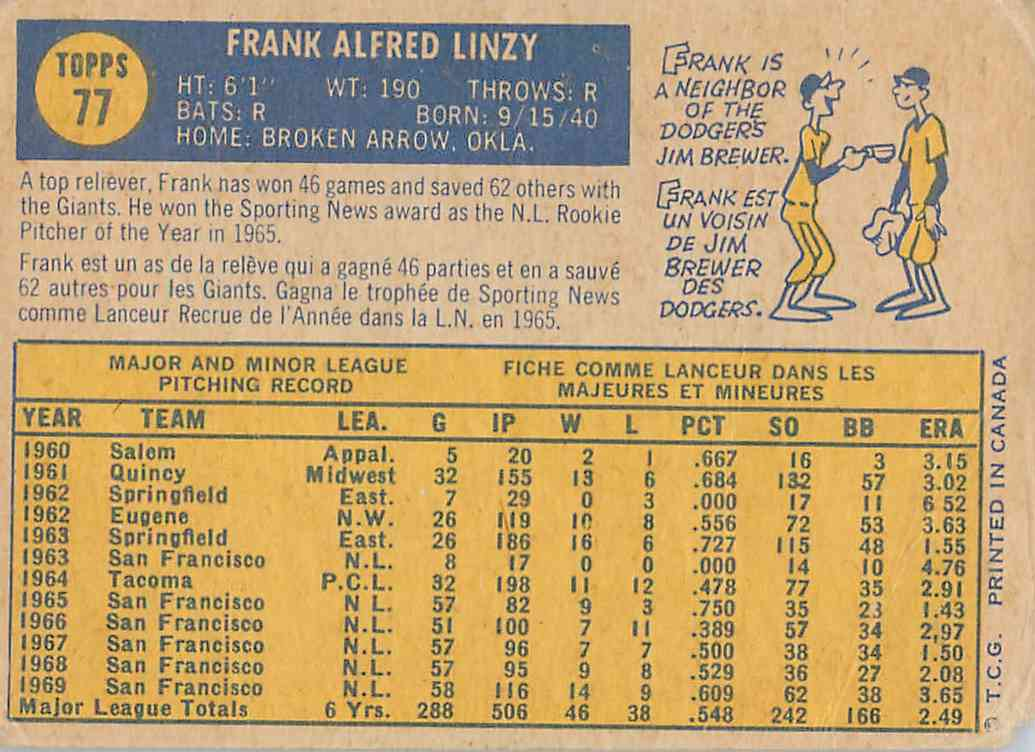 1970 Topps Frank Linzy #77 card back image